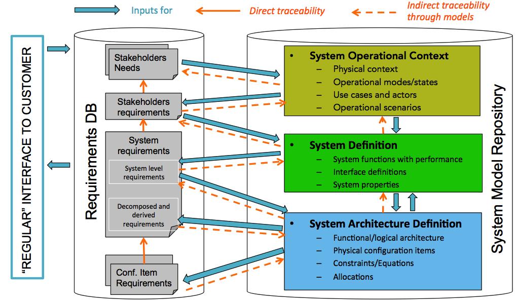 Approche d'ingénierie de système avec utilisation intensive des modèles